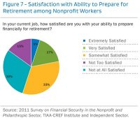 Financial Security Report Chart