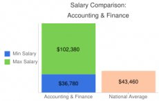 Salary Comparison: Accounting & Finance