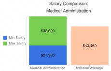 Salary Comparison: Medical Administration