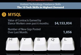 Highest demand Careers