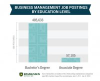 What can you do with a business management degree